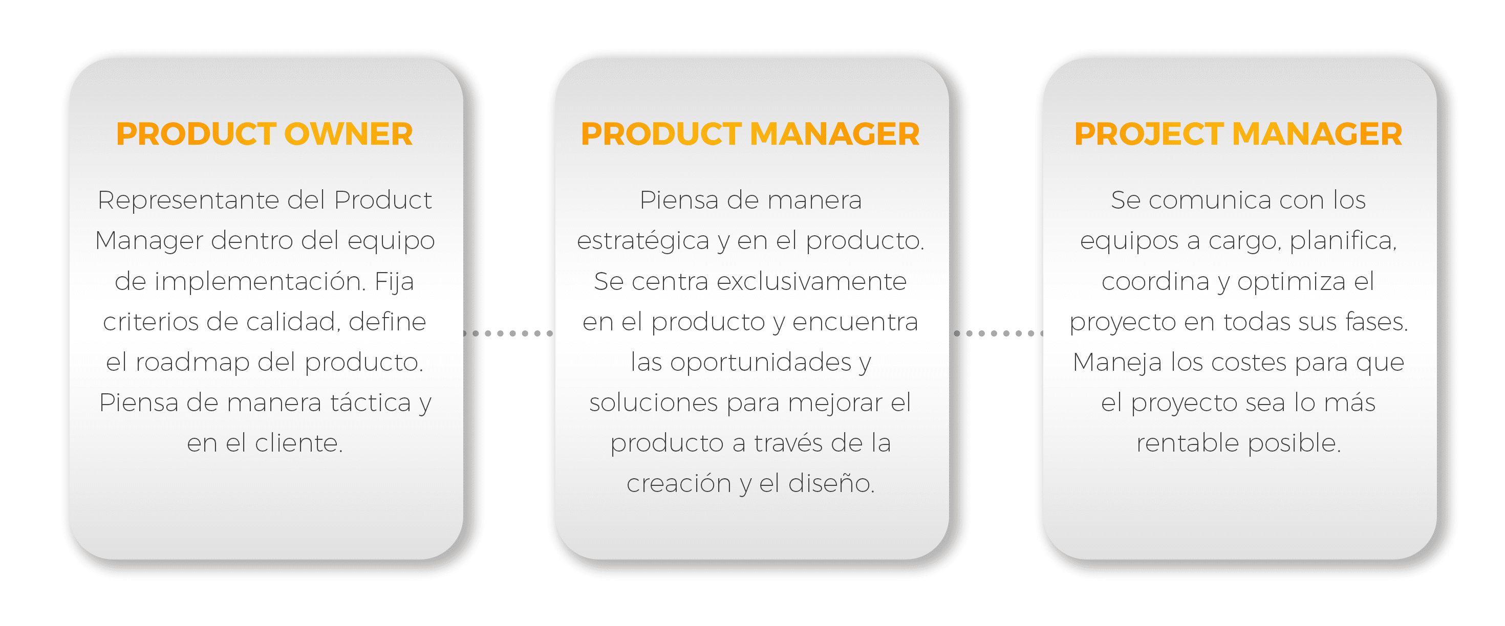 Product manager product owner
